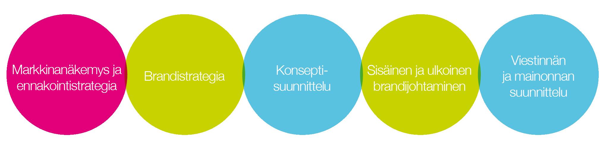 Pundan Palvelut - Markkinanäkemys ja ennakointistrategia - Brandistrategia - Konseptisuunnittelu - Sisäinen ja ulkoinen brandijohtaminen - Viestinnän ja mainonnan suunnittelu
